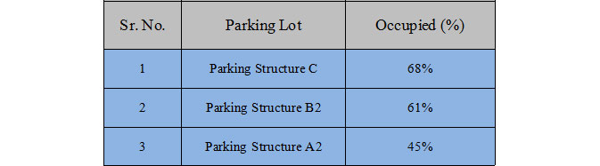 sna-parking-lot-data